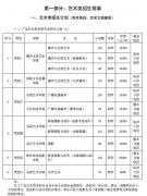 浙江传媒学院2019年艺术类招生简章发布,考生注意校考时间!