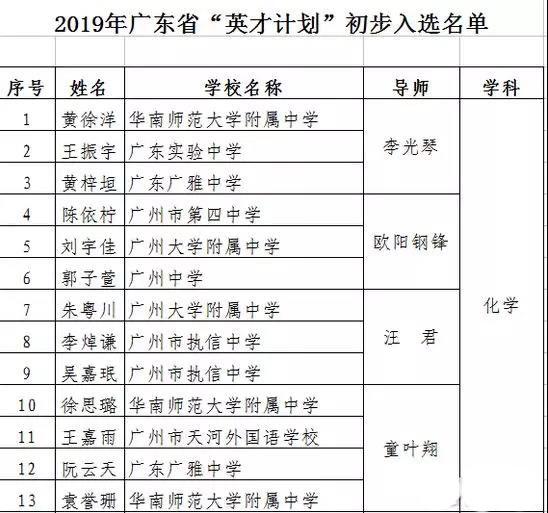 """2019年广东省""""英才计划""""入选名单公示(附承认""""英才计划""""的招生院校)"""