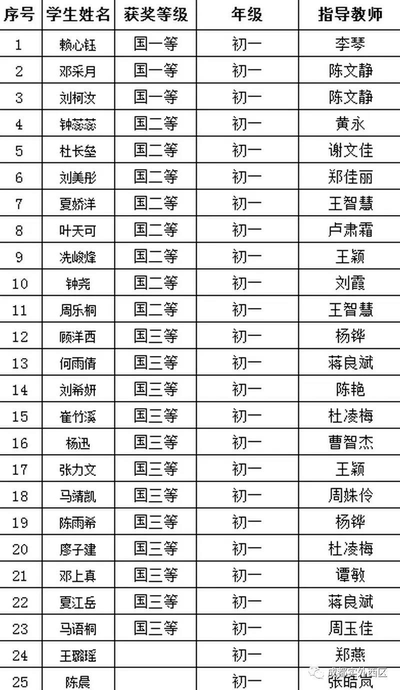 2018第二十六届全国中学生英语能力竞赛获奖名单(成都实验外国语学校)公布