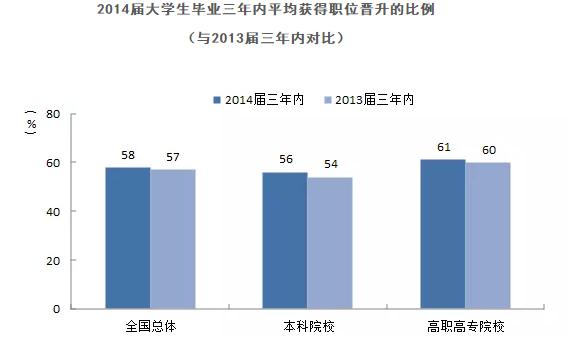 2014届大学生毕业三年内平均获得职位晋升比例