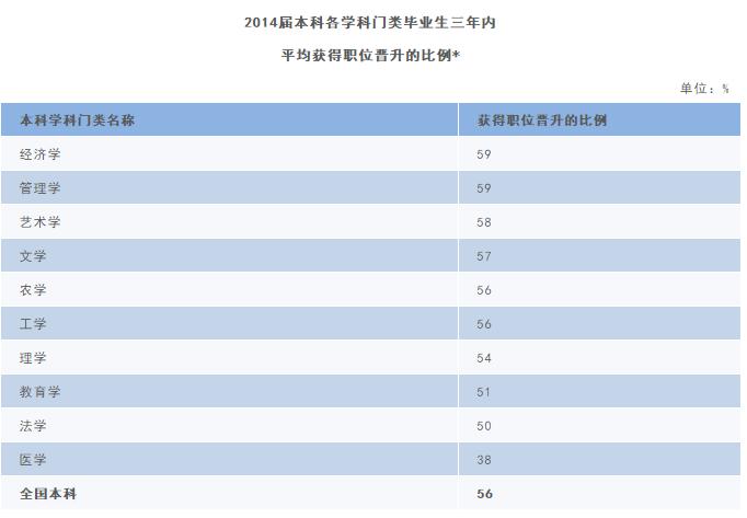 2014届本科各学科门类毕业生三年内平均获得职位晋升比例