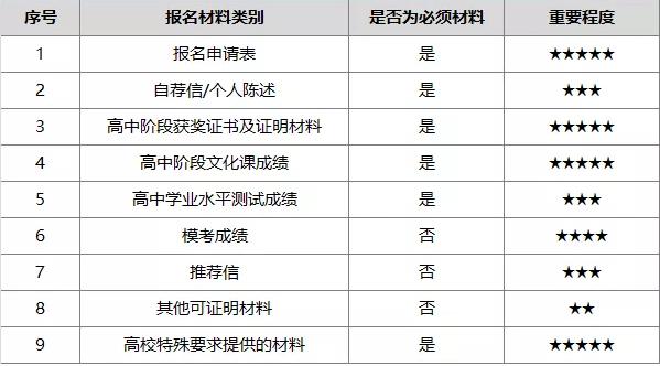 陕西自主招生辅导机构:2019自主招生报名材料中哪些比较重要?
