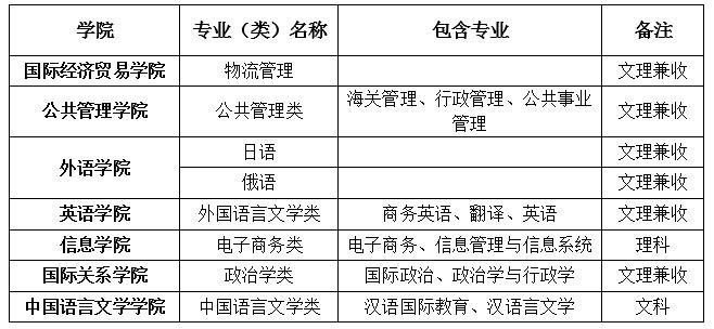对外经济贸易大学2019年自主招生简章公布,报名时间3月22日至4月10日