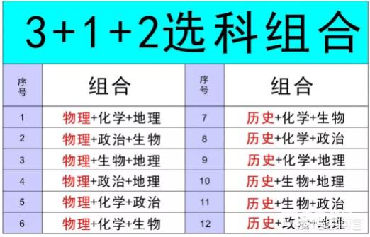 什么是新高考3+1+2模式?高考3+1+2模式下如何选科?