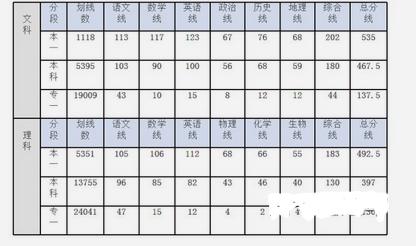 2019四川省南充市第二次高考适应考试分数线最新公布,本一文535,理492.5!
