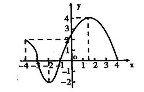 初二数学函数有哪些常考题型呢?初二的孩子们看过来啦!