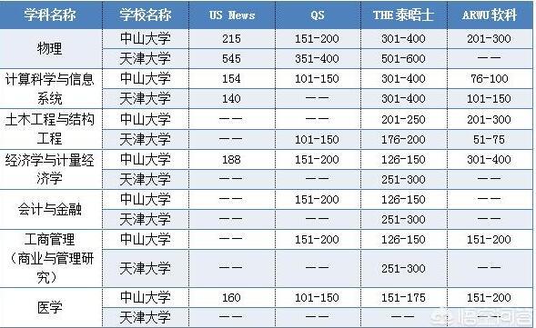 中山大学好还是天津大学好?哪个适合报考?