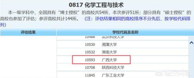 广西大学和南京理工大学二校都是211大学,也都入选了世界一流学科建设,不过二校比较明显的区别就是广西大学是一所综合类高校,南京理工大学则如其校名,是一所侧重于理工科的高校。    二校虽然同属211工程,但在分数上差距还是比较大。南京理工大学在江苏众多高校中的分数是第四,仅次于南大、东大、南航,它的分数之高甚至达到了部分985高校的水平。    换句话说:南京理工大学在211院校中的分数属于拔尖的那一类,类似于北京交通大学、北京邮电大学、南京航空航天大学等校。    广西大学位于广西南宁,它的分数相比较南理工来说要低了不少,在各个省份都有很大的距离。也就是说:能考上南理工的学子不会浪费几十分去广西大学;考上广西大学的学子距离南理工的投档线还有一段距离。    这么说,是不是就很清楚了?     说完分数,再来看二校的学科实力,在第四轮学科评估中,广西大学没有A类学科,也没有B+学科,最好的学科是化工和应用经济学都是B等级(20%~30%)    南京理工大学的王牌学科是兵器 A+(全国前2%),化工是A-(5%~10%)计算机、光学、控制、机械均为B+(10%~20%)     南理工的B级别学科有7个,就不一一列出了。所以说孰强孰弱已经很清楚了,有疑问的可以提出来讨论。
