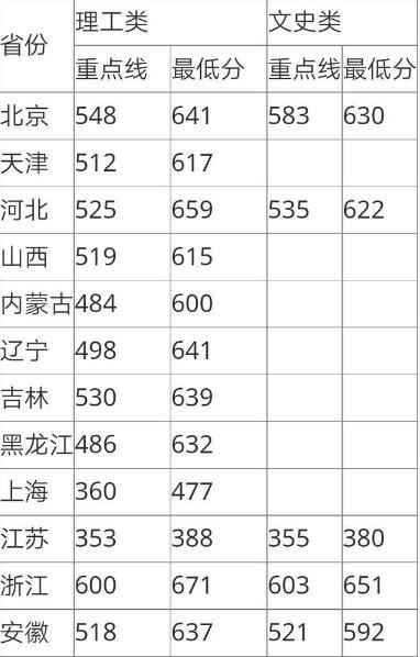 华中师范大学、北京外国语大学分数线是多少?