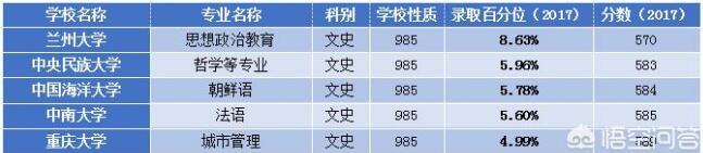 2019年天津考生高考多少分能上985、211大学?