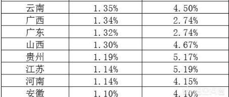 全国哪些大学比较难考?2018年全国各省份985、211录取率分析!