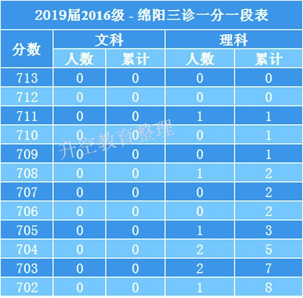 考生关注!2019届绵阳高三三诊划线一分一段成绩表公布,你可以上哪些大学?