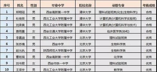 2019年陕西清北报送名单已公布,共10人,其中9人来自五大名校
