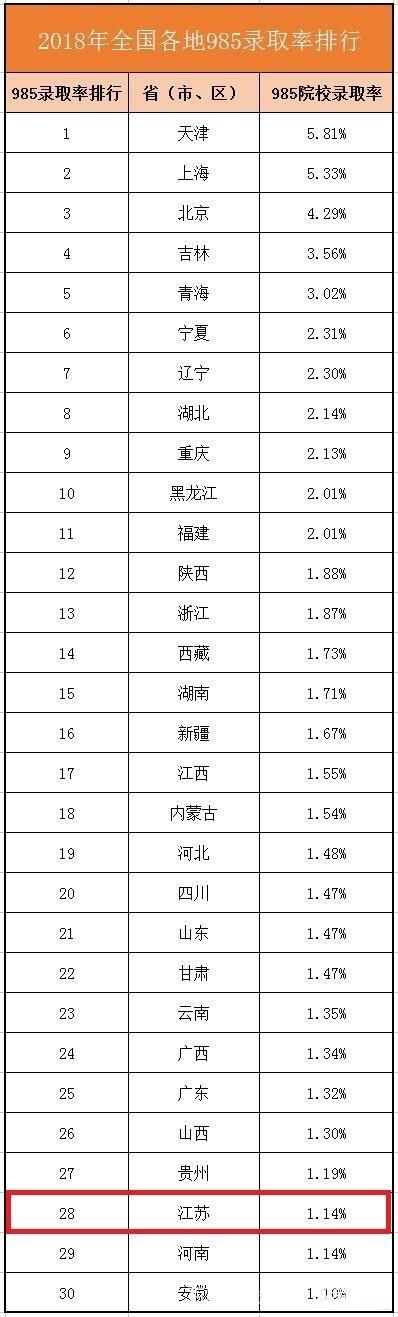 2019年江苏高考,考上985和211大学的难度有多少?