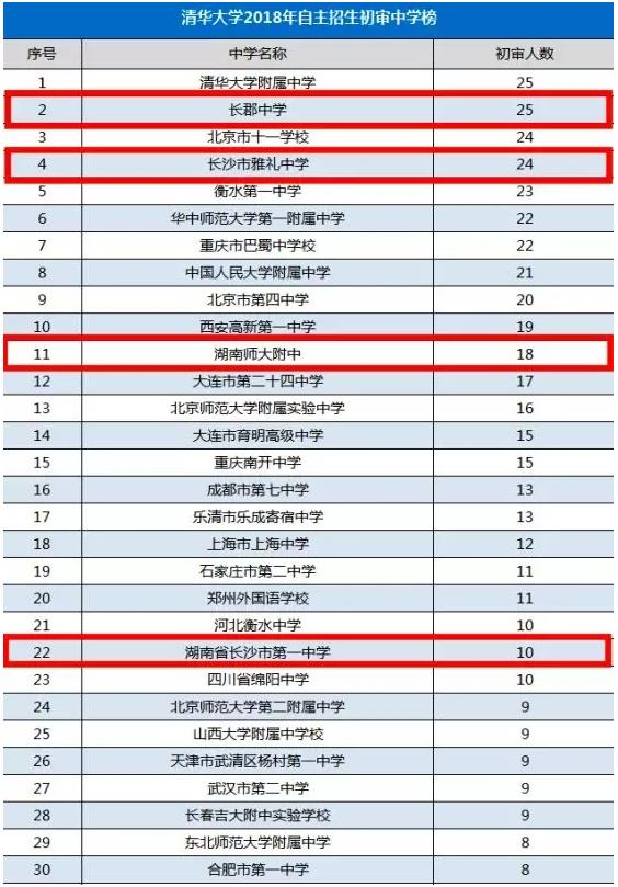 2019年清北自主招生初審名單公布!湖南省長郡中學全國第一!
