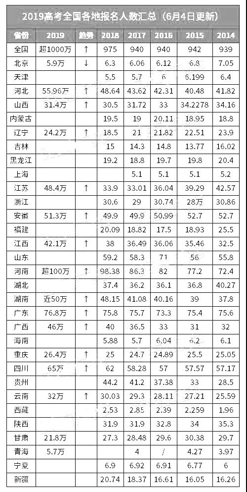 2019年各省份竞技宝手机端报名人数汇总,广东竞技宝手机端报名人数达76.8万