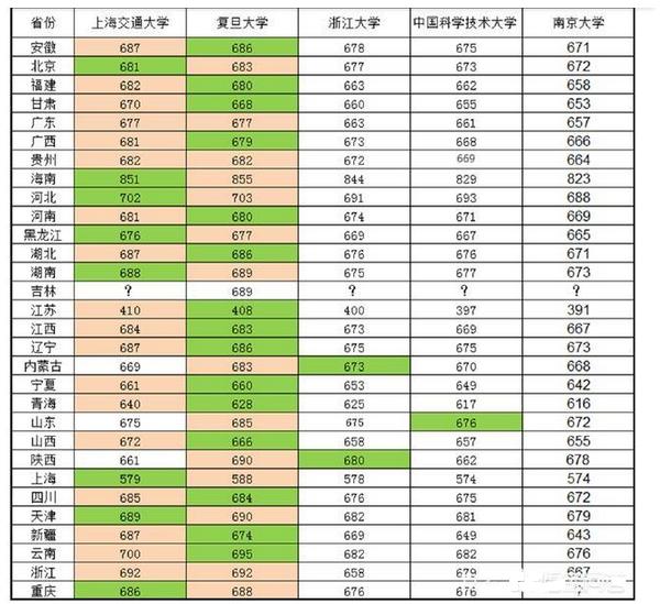 中国四大名校除了清北剩余两个分别是谁?其综合实力怎样?