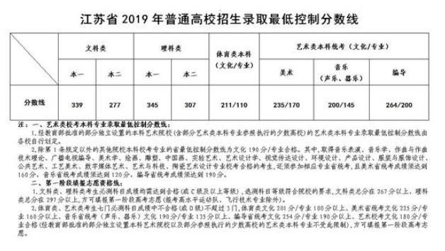 2019江苏高考分数线公布:文科339,理科345!速查!