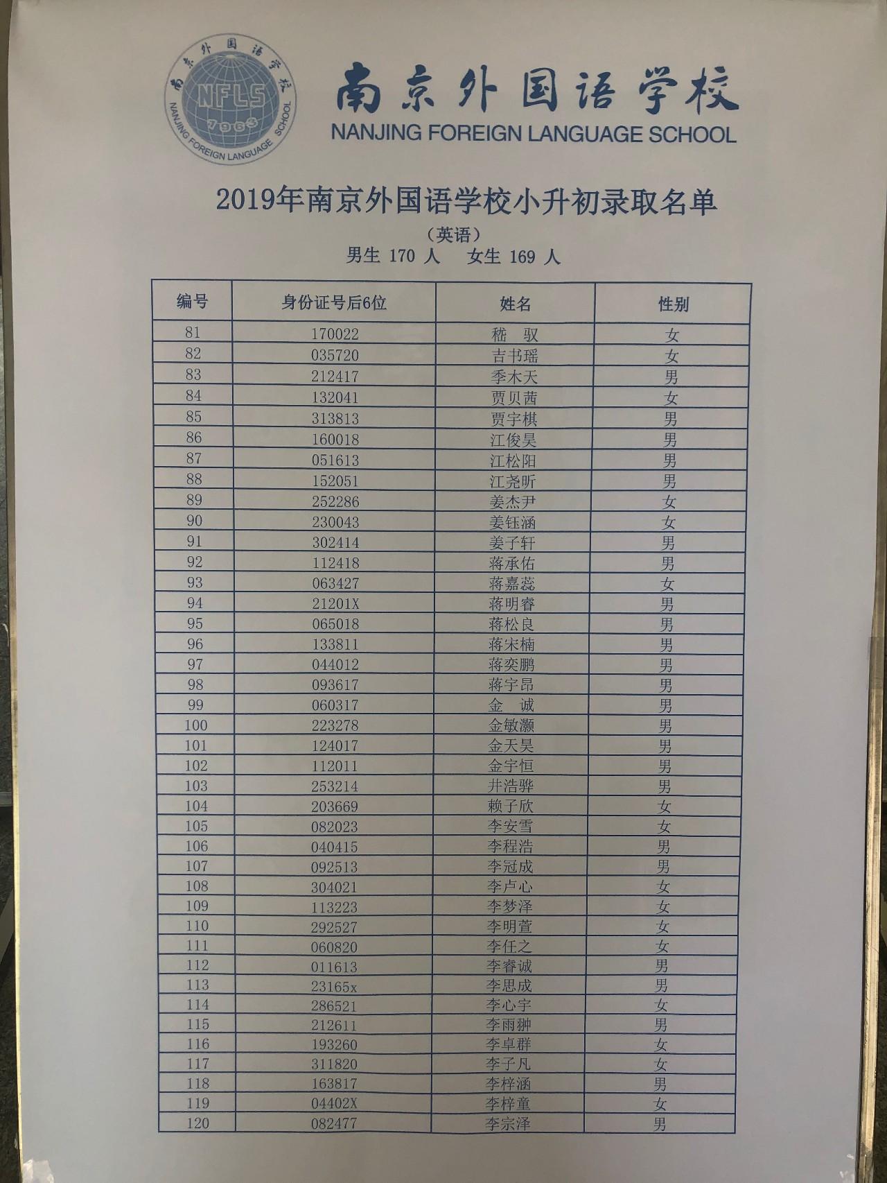 2019年江苏省南外小升初录取名单公布了,一共录取380人