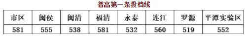 2019年福州中考普高最低线423分!第一条投档线581分!