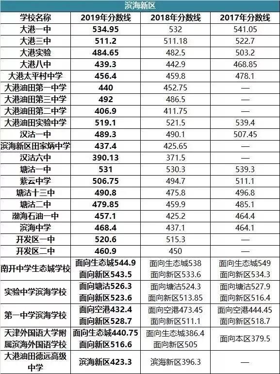 2019年天津市中考录取分数线!附带前两年分数线对比!