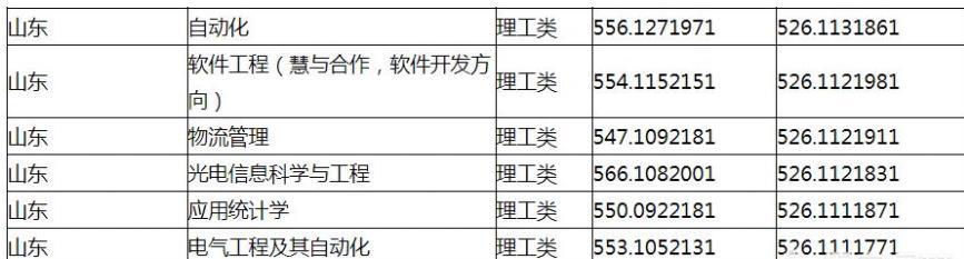 曲阜师范大学优势专业有哪些?2019年不同专业录取分数线是多少?