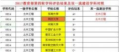 江苏哪些大学土木工程专业比较好?2019相关大学推荐