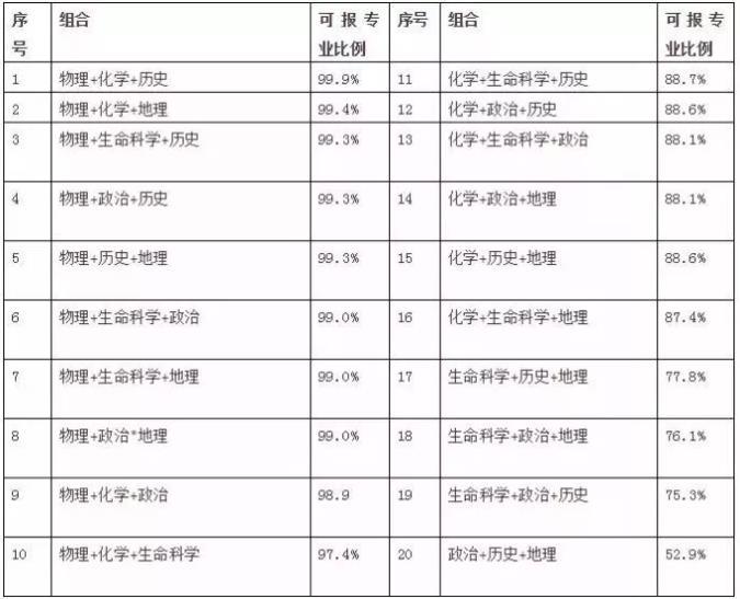 陜西省新高考政策有哪些變化?今年九月份入學的新高一學生注意!