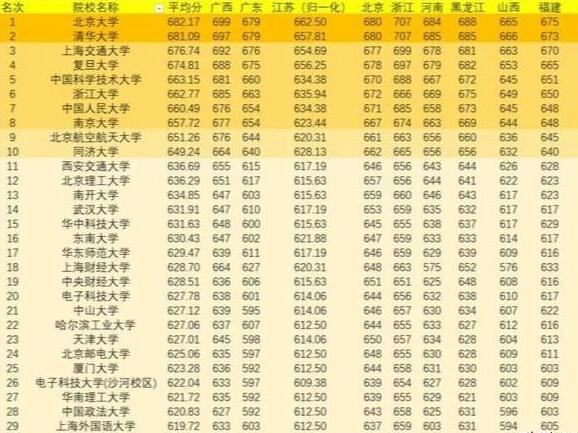 2019年北京理工大学高考各省的分数线为什么大幅上涨了?