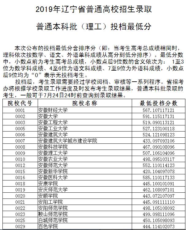 2019年辽宁高考普通本科投档最低分数线出炉!附录取结果查询通道!