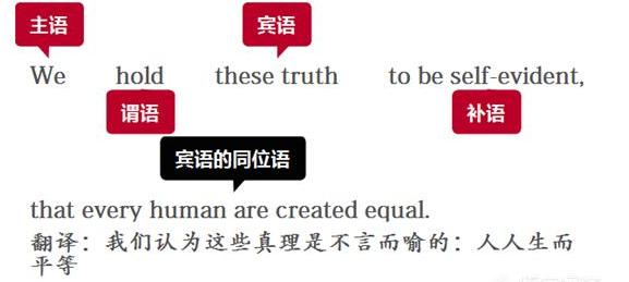 什么是同位语和同位语从句?同位语一般在句子的什么位置?