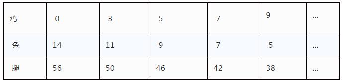 """小学经典""""鸡兔同笼""""问题巧解法分享!鸡兔同笼简单计算法!"""