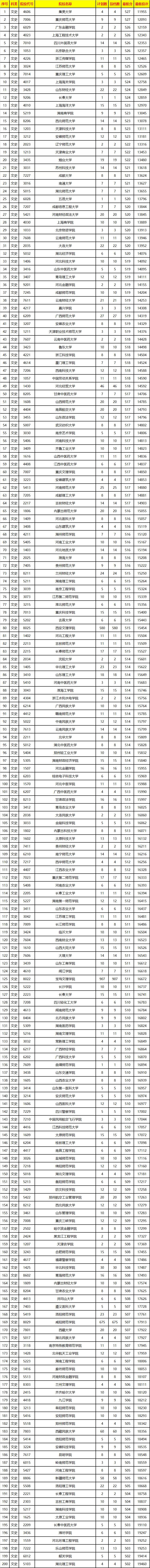 2019年陕西二本投档线(文理科)正式公布!本科二批录取结果30日晚可查!