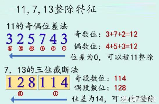 小学数学问题,如何判断数字可以被整除?数字是否能被整除的规律是什么?