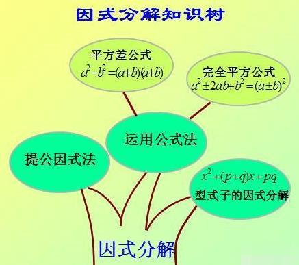 (m+n)²-4m(m+n)+4m²、25a²-80a+64、a²+2a(b+c)+(b+c)²因式分解
