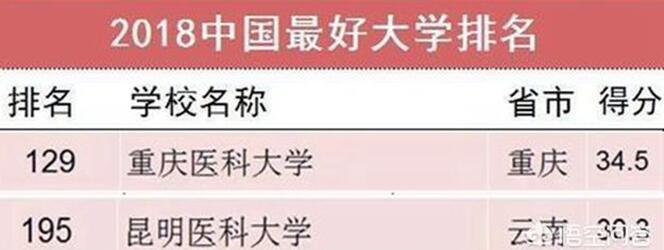 重庆医科大学怎么样?昆明医科大学好不好?