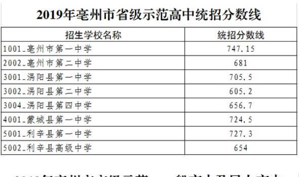 2019年亳州市省级示范高中,市级示范,普高和民办高中统招分数线是多少?亳州一中714.15分