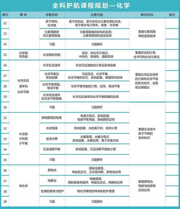 秦学教育高三年级全科护航课程规划_化学