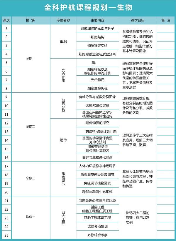 秦学教育高三年级全科护航课程规划_生物