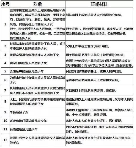 2020年西安市小升初报名必须是西安市户籍吗?秦学教育整理!