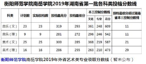 衡阳师范学院南岳学院2019本科专业录取分数线(艺术类)公布!