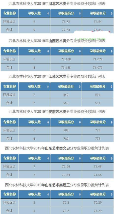 西北农林科技大学2019美术类专业录取分数线公布!