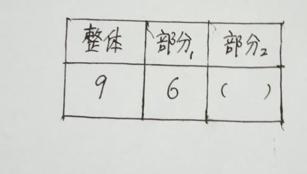 等式填空题怎么做?