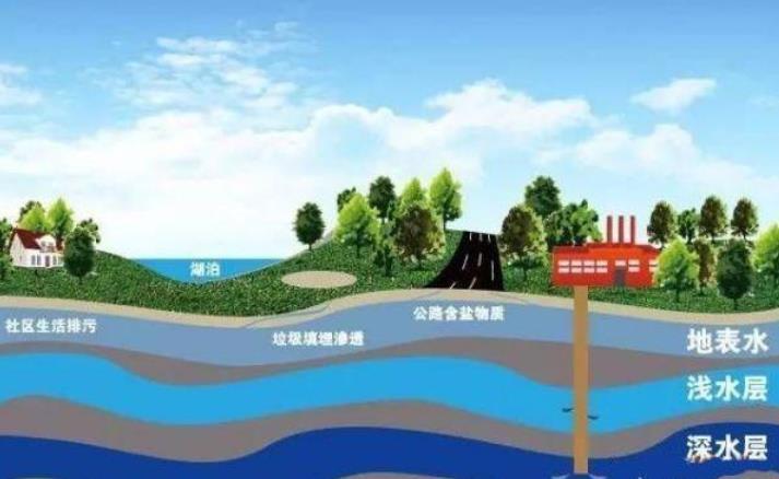 我国黄淮地区地下水开采严重,水位下降明显,能不能用黄河汛期补给?为什么?