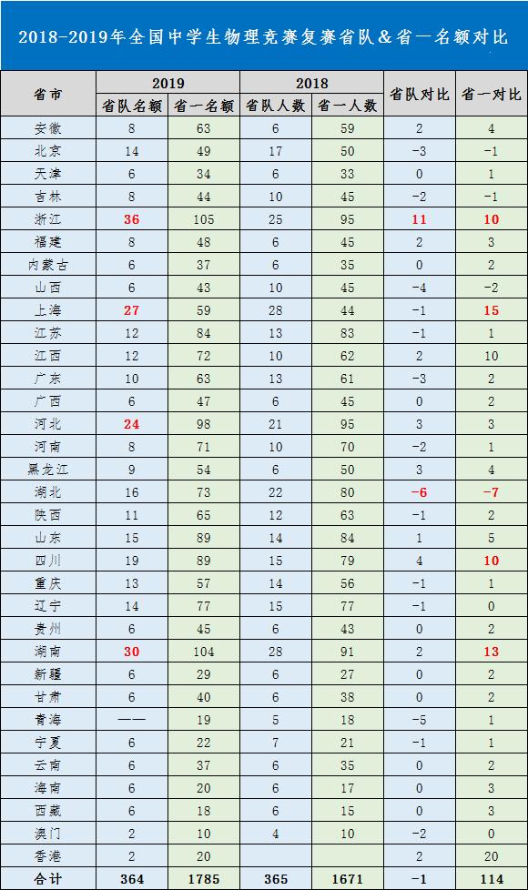 2019年第36届中学生物理竞赛复赛省队名额公布!浙江湖南占比最多!