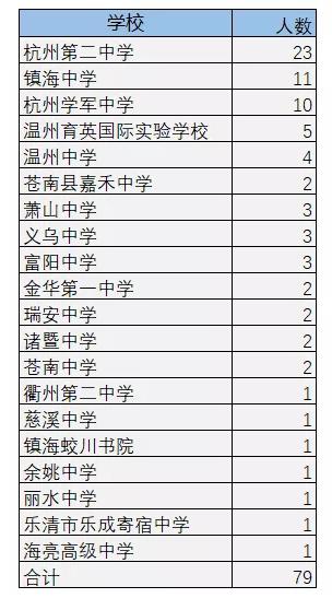 第33届中国化学奥林匹克竞赛即将开始!考生需要注意哪些关键的问题?