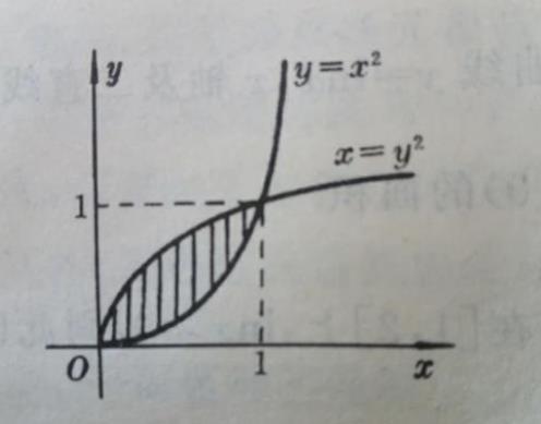y=x^2和x=y^2围成图形的面积怎么求?江苏高中数学一对一辅导