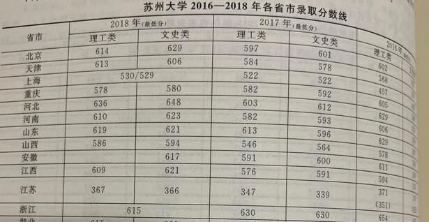 苏州大学比郑州大学好吗?这两所大学的录取分数线是多少?