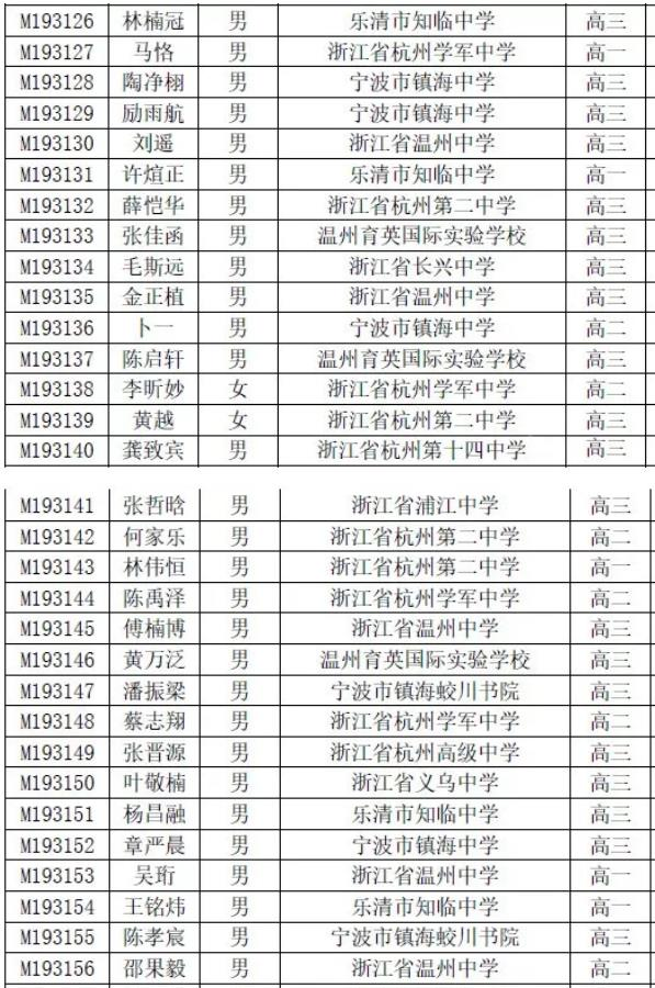 2019年全國高中數學聯賽浙江和四川的獲獎名單公布!