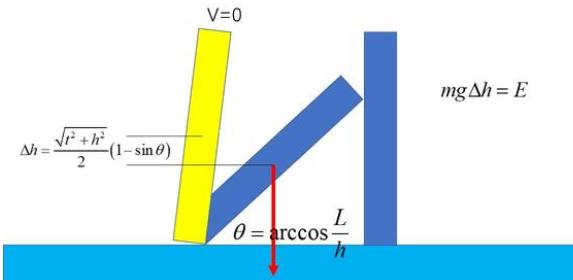 多米诺骨牌的原理是什么?其力学模型及力的传递过程是怎样的?